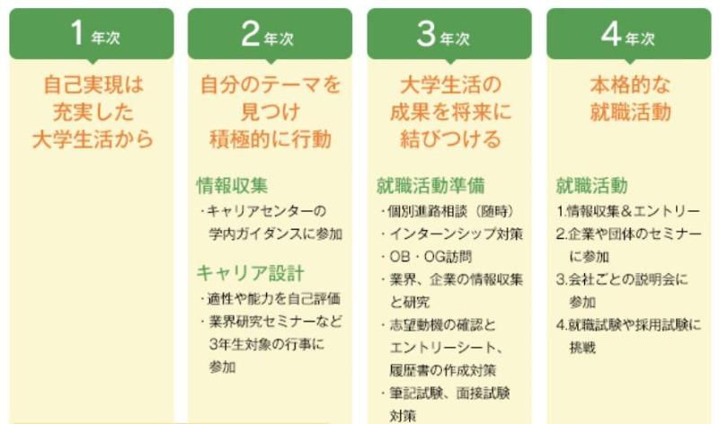 일본대학 다이토분카대학 취업서포트 4.JPEG