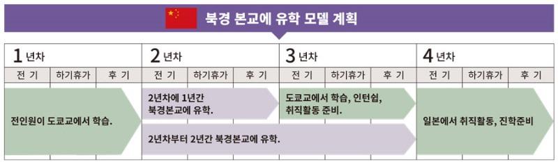 일본에서 중국유학 준비 북경어언대학교 도쿄분교 4.jpg